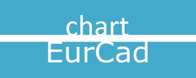 EurCad