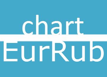 EurRub